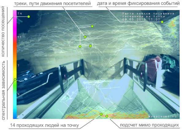 Программное обеспечение видеосчетчика позволяет строить карту основных маршрутов посетителей