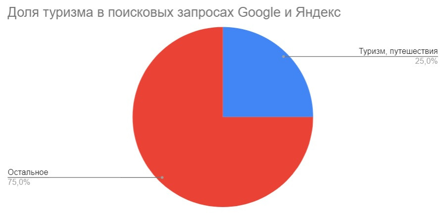 Урок 3. Статистика, тенденции и факты, касающиеся интернет маркетинга в туризме во всем мире.