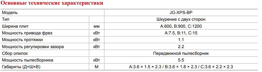 Устройство шкурения плит из вспененного полистирола (XPS)