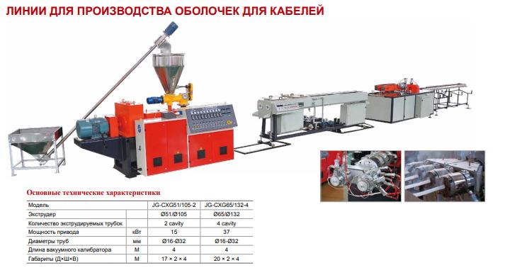 Линии для производства оболочек для кабелей (Tongjia)