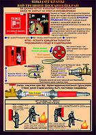 """Плакат """"Использование пожарного крана"""""""
