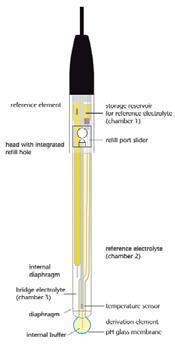 PH-электроды SI Analytics IoLines
