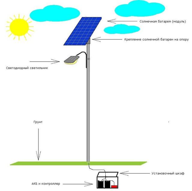 Принципиальная схема автономного уличного светильника