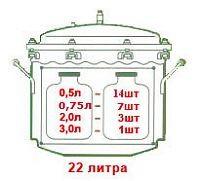 В автоклав за один прием уместится 1 трехлитровая или 14 пол-литровых банок