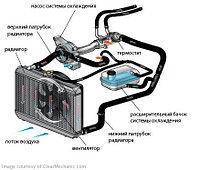 Запчасти охлаждения двигателя