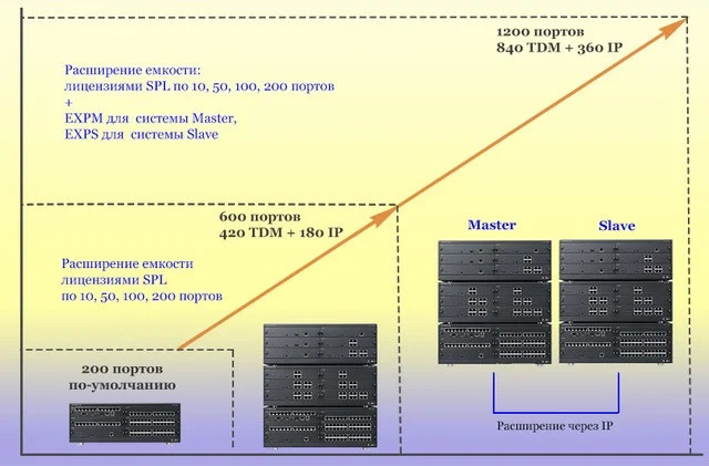 Емкости IP АТС eMG800