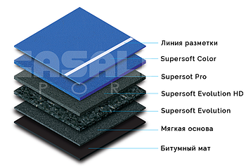 SUPERSOFT PRO TURF SYSTEM
