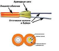 Кабель волоконно-оптический Lanmaster Zip-cord, 2хОВ, OM2 50/125, LSZH, Ø 4мм, небронированный, цвет: оранжевый