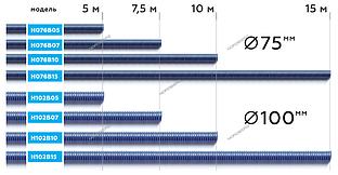 NORDBERG ШЛАНГ H076B05 газоотводный max t. +180, Ø76мм, длина 5м (синий)