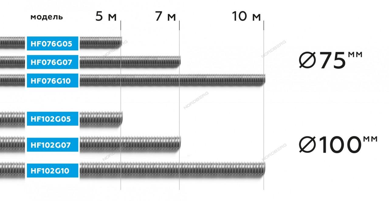 NORDBERG ШЛАНГ HF076G10 газоотводный Ø75мм, длина 10м, до +250°С (серый)