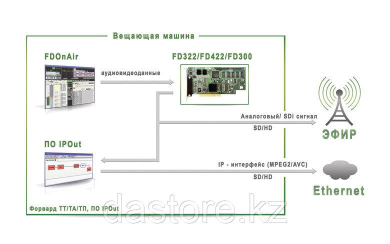 СофтЛаб ASIOut (обязательно иметь наличие базового продукта Форвард Т/ТА/ТП (только для платы FD300)
