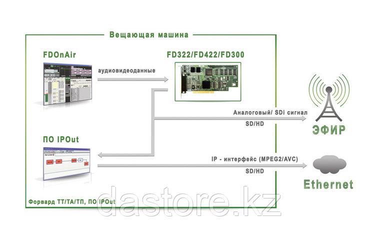 СофтЛаб ASIOut (обязательно иметь наличие базового продукта Форвард Т/ТА/ТП (только для платы FD300), фото 2