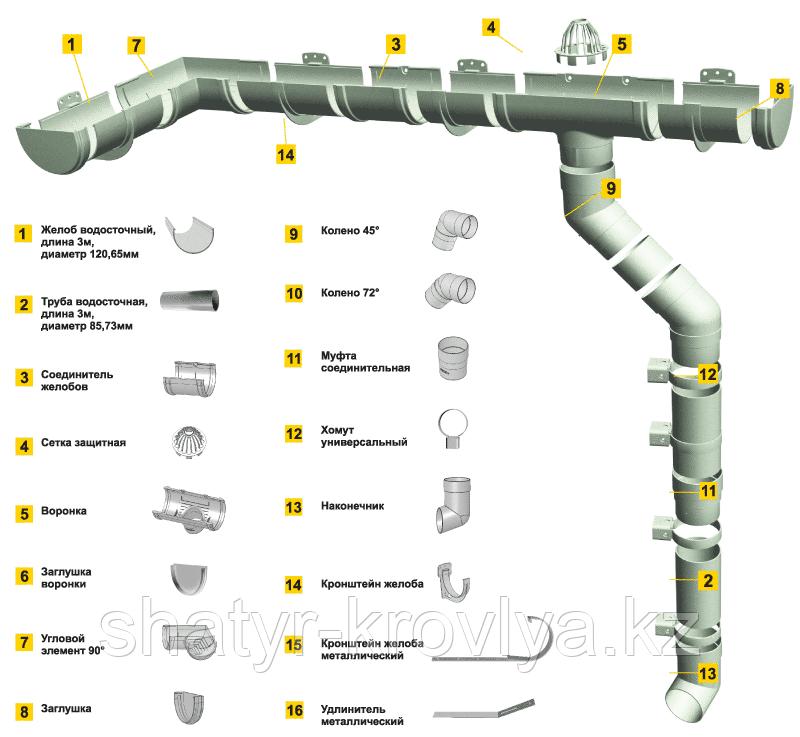 Водосточная система DЁКЕ