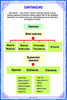 Плакаты по казахскому языку 8 класс, фото 1
