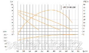 Циркуляционный насос для отопления UPC 25/8-180 Unipump, фото 2