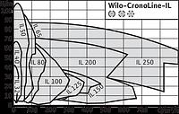 Насос циркуляционный Wilo IL50/140-4/2