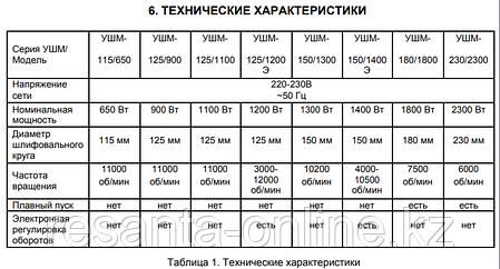 Угловая шлифмашина (болгарка) ВИХРЬ УШМ-125/1100Э, фото 2