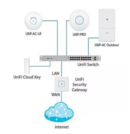 Контроллер точек доступа Ubiquiti UniFi Cloud Key, фото 2