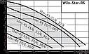 Насос циркуляционный Wilo Star-RS 30/8, фото 2