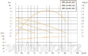 Циркуляционный насос для отопления UPC 25/6-180 Unipump, фото 2