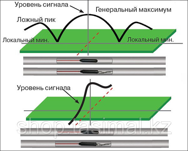 Принцип трассировки неметаллических трубопроводов
