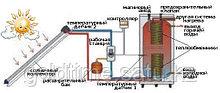 Сплит-система с солнечным подогревом воды