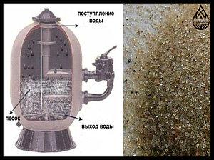 Кварцевый песок для фильтра в бассейне