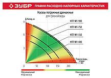 Насос дренажный ЗУБР, Грязная вода, 900 Вт, 230 л/мин, погружной (НПГ-М1-900), фото 3