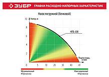 Насос погружной для ёмкости ЗУБР, 300 Вт, 41 л/мин (НПБ-300), фото 2