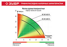Насос садовый ЗУБР, 400 Вт, поверхностный, 35 л/мин (НС-М1-400-Ч), фото 3