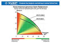 """Насос дренажный ЗУБР, Чистая вода, 800 Вт, 95 л/мин, серия """"Профессионал"""" (НПЧ-Т5-800-С), фото 3"""