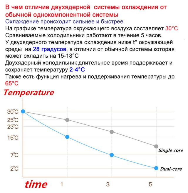отличие двухядерной системы охлаждения от обычной