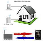 GSM-сигнализация, фото 2
