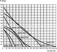 MARS GDF 200, Вентилятор центробежный канальный D 200