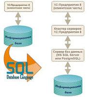 Настройка SQL сервера для 1С