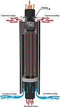 Дымоход-конвектор (430/0,8 мм) Ф115. Ferrum.
