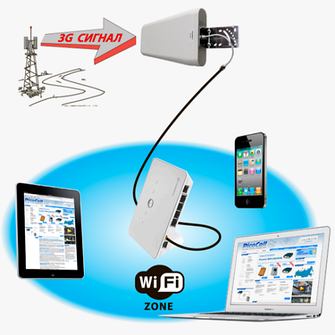 GSM / CDMA репитеры, усилители 3G / 4G сигнала
