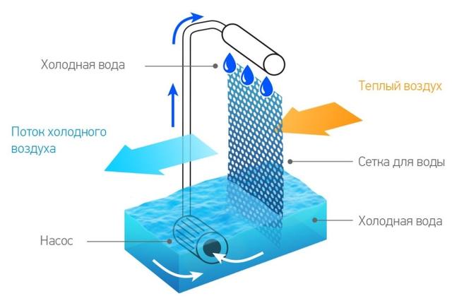 princip raboty Mini kondicionera