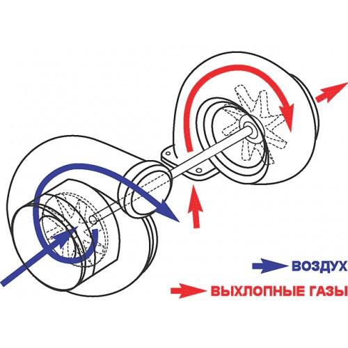 Турбина для D1703