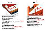 Гидроизоляционная паропроницаемая мембрана DuPont TYVEK Soft 1500*50000*0,22 мм., фото 3