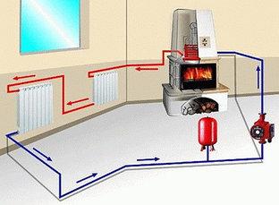 Паровое отопление