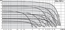 Насос циркуляционный с мокрым ротором Wilo, Top-S 50/10 (3~400/230 V,50 Hz), фото 3