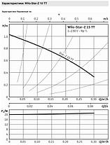 Насос циркуляционный для систем ГВС Wilo Star-Z15TT с термостатом, фото 3
