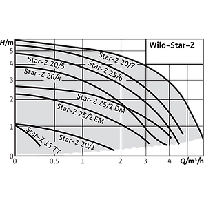 Насос циркуляционный для систем ГВС Wilo Star-Z20/5-3 (150), фото 2