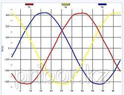 Как и чем определить порядок чередования фаз в трехфазной сети?