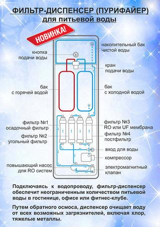 Пурифайеры и фильтры для воды