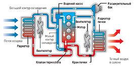Подогрев и Охлаждение Двигателя