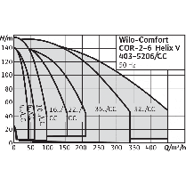 Насосная станция Wilo CO-2 HELIX V 1015/CC-EB-R PN25, фото 2