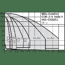 Насосная станция Wilo CO-2 HELIX V 3605/K/CC-EB-R, фото 2