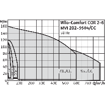 Насосная станция Wilo CO-3 MVI 7001/1/CC-EB-R, фото 2